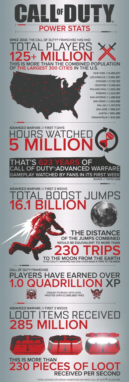 CallofDuty_infographic