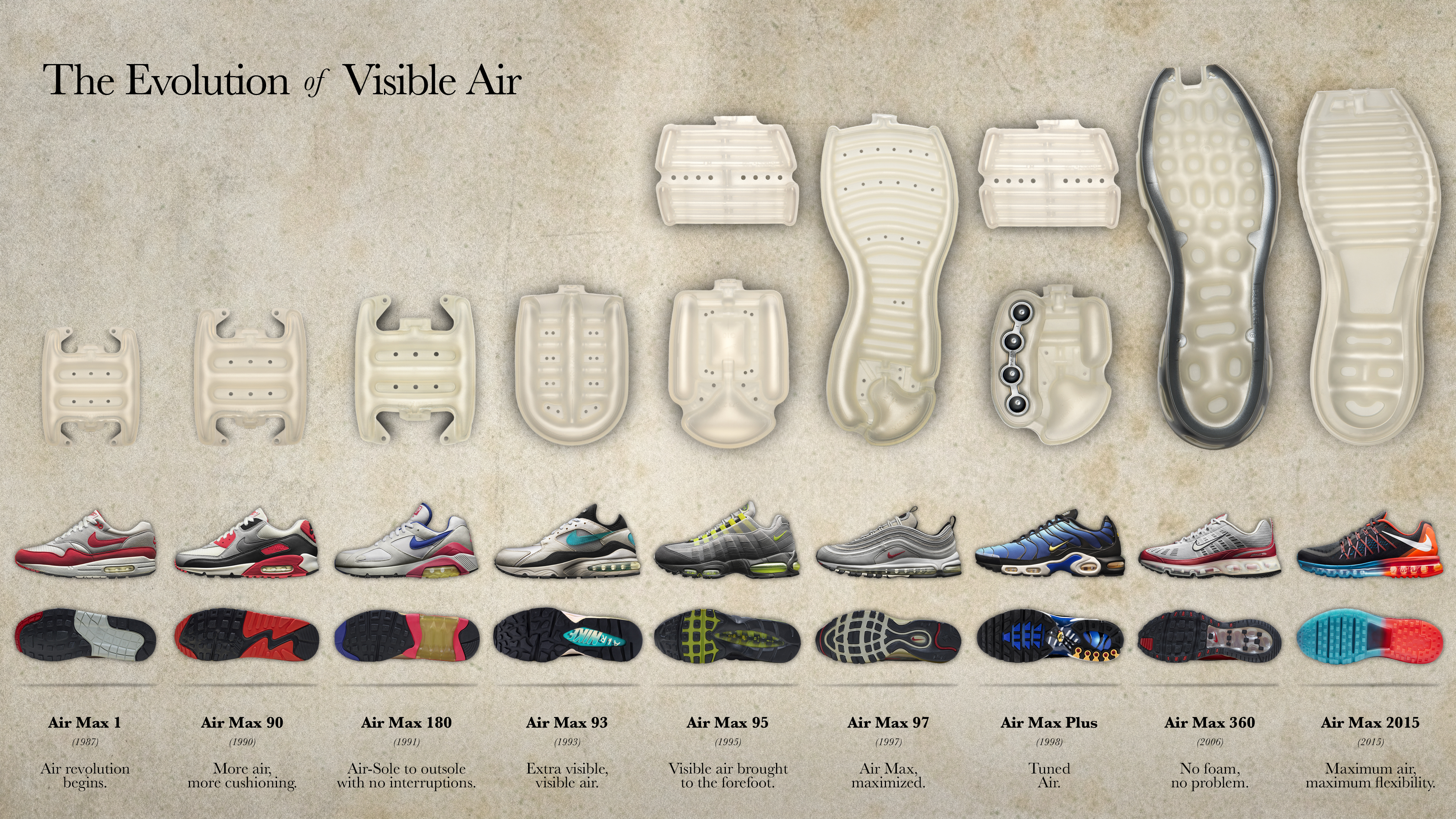 best sneakers 17ab2 58362 AIR MAX NOT JUST A SHOE — A REVOLUTION. ANATOMYOFAIRLEADJPEGEXE38658